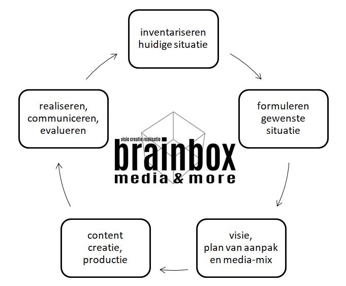 brainbox media & more schema met plan van aanpak